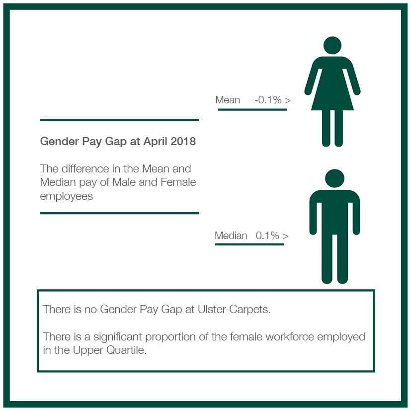 Gender Pay Report 2017/2018
